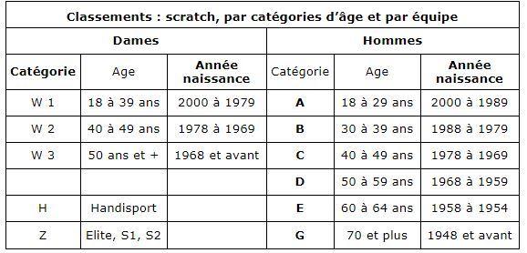 catégorie ages.JPG